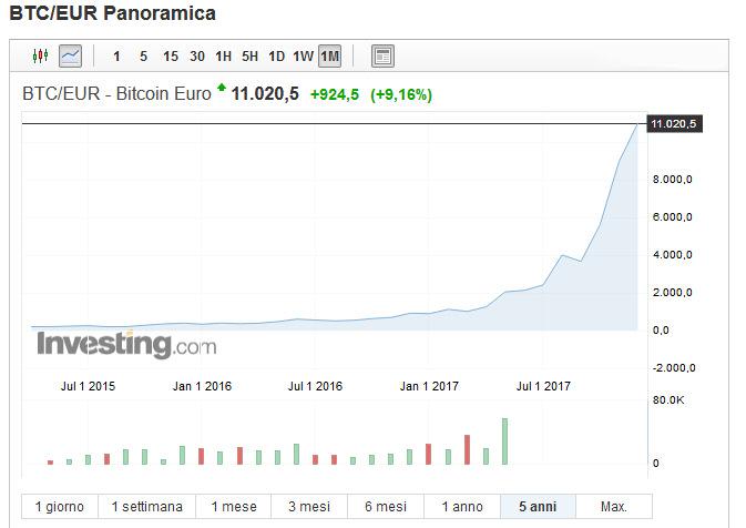 Tassi di cambio <strong>bitcoin</strong>